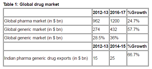 Pharmaceutical Global Drug Market