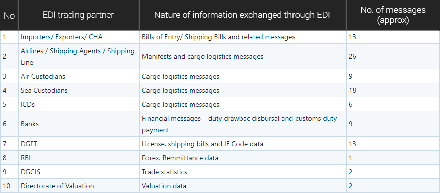 Customs EDI Trading Partners: Summary